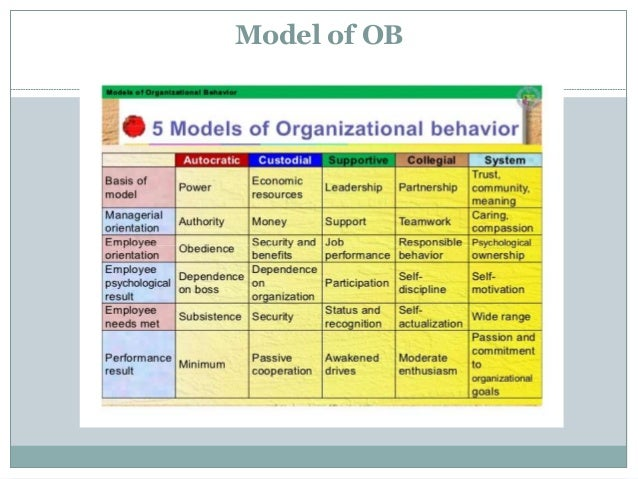 analyzing ethical behavior 1 The article analyzes herbert simon's concept of the decision premise as a basic tool for analyzing the ethical content of organizational behavior.