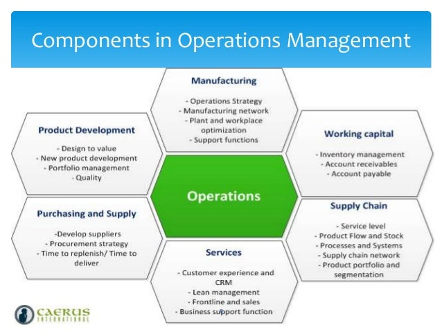 Fundamentals of operations management