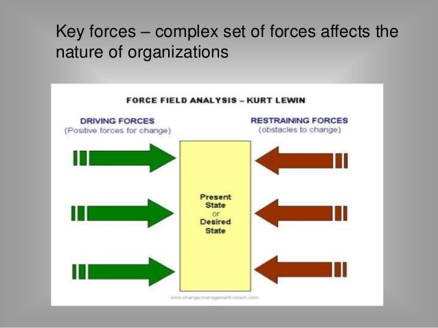 Key forces – complex set of forces affects the  nature of organizations