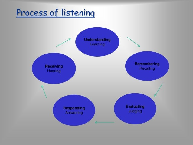 STYLES OF EFFECTIVE LISTENING  Participatory-Passive listening  Empathic-Objective listening  Non judgmental- Critical lis...