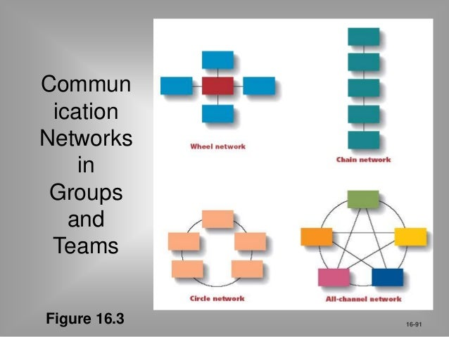 Organization Communication Networks  Organization Chart  Summarizes the formal reporting channels in  an organization.  ...