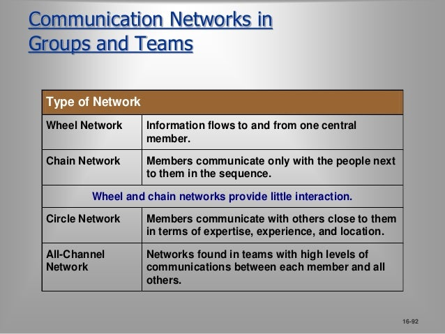 Organization Communication Networks  Organization Chart  Horizontal communications flow between  employees of the same le...