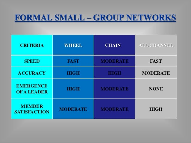 Formal and Informal Communication  Networks in an Organization