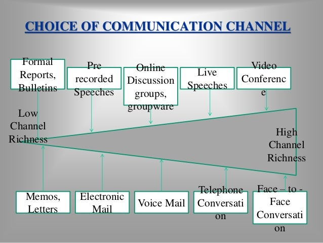 BARRIERS TO EFFECTIVE  COMMUNICATION  Information Overload - A  condition which information  inflow exceeds an individual'...