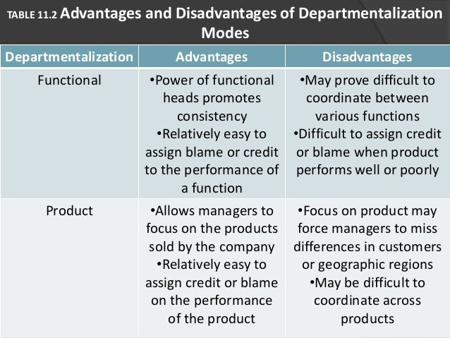 different types of departmentalization within an Geographical departmentalization: organized by geographical regions within a country or, for a multinational firm, by region throughout the world customer departmentalization: o rganized by the different types of customers the organization serves.