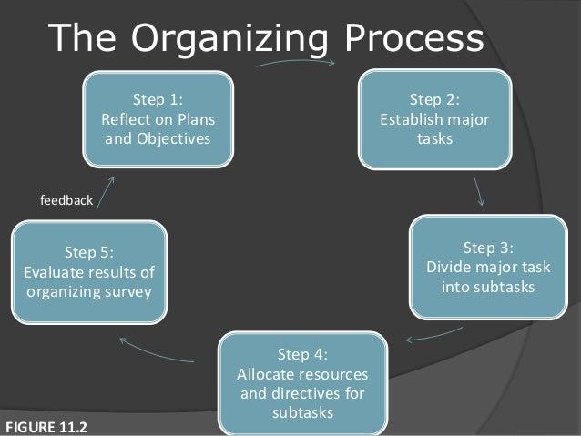 Fundamentals of organizing (Principles of Management)