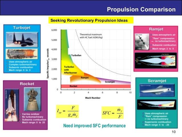 Propulsion Comparison fo sp mg F I ! = Need improved SFC performance Seeking Revolutionary Propulsion Ideas 10 F m SFC f !...