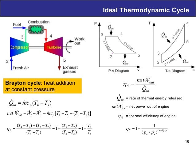 Air Breathing PDE Technology – D. Musielak Ideal Thermodynamic Cycle Brayton cycle: heat addition at constant pressure 16 ...