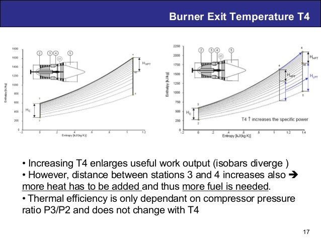 Air Breathing PDE Technology – D. Musielak Burner Exit Temperature T4 17 •Increasing T4 enlarges useful work output (isob...