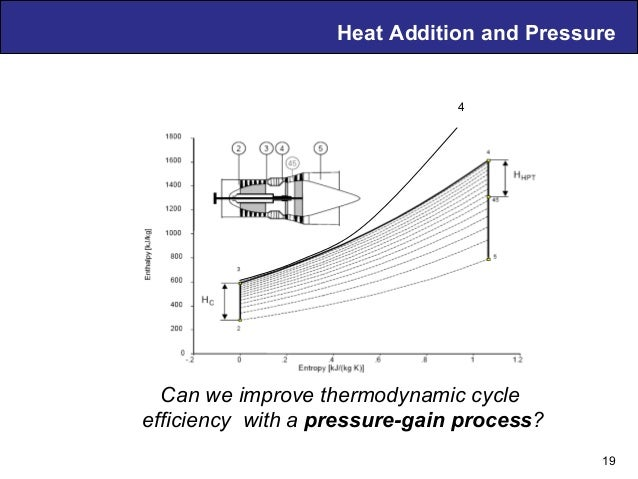 Air Breathing PDE Technology – D. Musielak Heat Addition and Pressure Can we improve thermodynamic cycle efficiency with a...