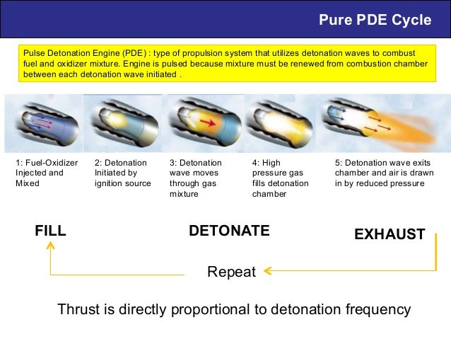 Pure PDE Cycle 1: Fuel-Oxidizer Injected and Mixed 2: Detonation Initiated by ignition source 3: Detonation wave moves thr...
