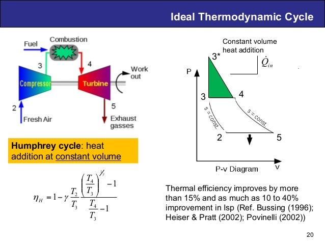 Air Breathing PDE Technology – D. Musielak Ideal Thermodynamic Cycle Humphrey cycle: heat addition at constant volume 20 1...