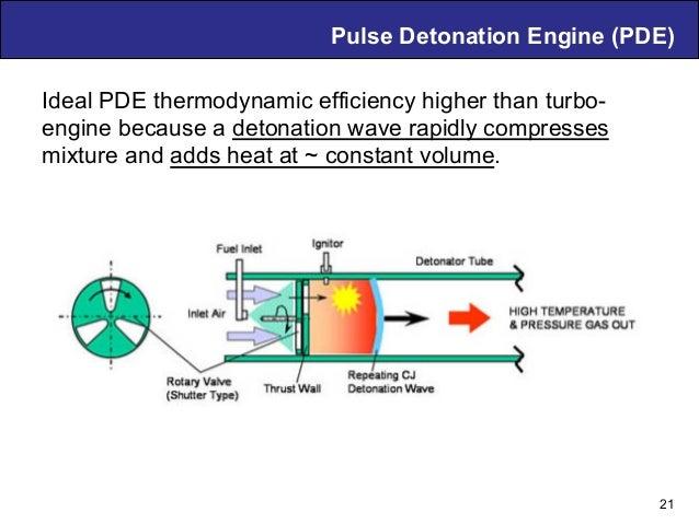 Air Breathing PDE Technology – D. Musielak Pulse Detonation Engine (PDE) 21 Ideal PDE thermodynamic efficiency higher than...