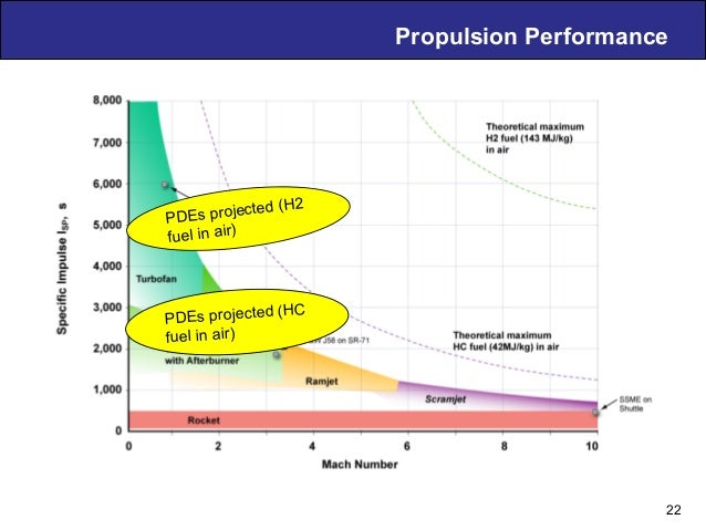 Air Breathing PDE Technology – D. Musielak Propulsion Performance PDEs projected (H2 fuel in air) PDEs projected (HC fuel ...