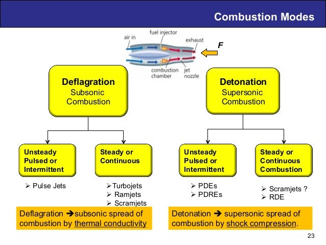 Combustion Modes Deflagration Subsonic Combustion Detonation Supersonic Combustion Unsteady Pulsed or Intermittent Steady ...