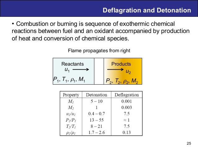 Air Breathing PDE Technology – D. Musielak Deflagration and Detonation Flame propagates from right 25 • Combustion or burn...