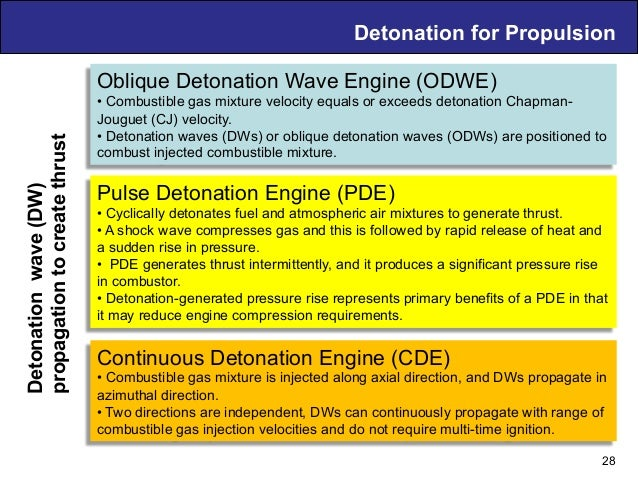 Detonation for PropulsionDetonationwave(DW) propagationtocreatethrust 28 Oblique Detonation Wave Engine (ODWE) •Combustib...