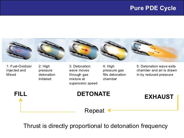 Pure PDE Cycle 1: Fuel-Oxidizer Injected and Mixed 2: High pressure detonation Initiated 3: Detonation wave moves through ...