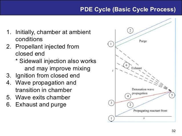 Air Breathing PDE Technology – D. Musielak PDE Cycle (Basic Cycle Process) 32 1. Initially, chamber at ambient conditions...