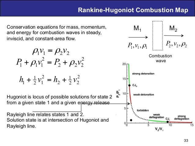 Air Breathing PDE Technology – D. Musielak Rankine-Hugoniot Combustion Map Conservation equations for mass, momentum, and ...
