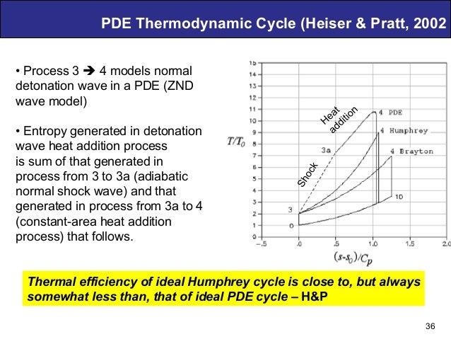 Air Breathing PDE Technology – D. Musielak PDE Thermodynamic Cycle (Heiser & Pratt, 2002 36 •Process 3 è 4 models normal...