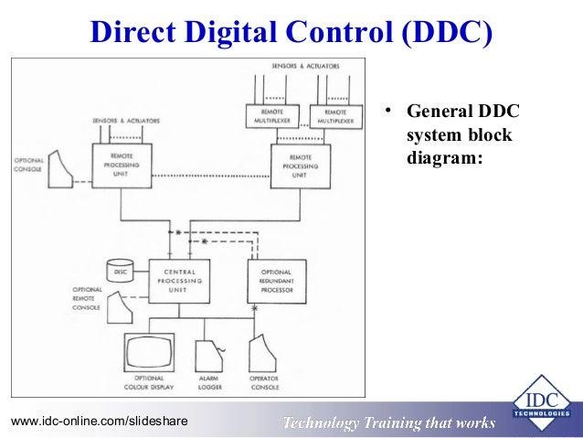 hvac systems new block diagram of hvac system Irrigation System Wiring images of block diagram of hvac system