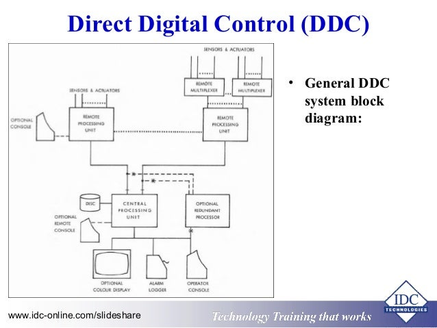 Wiring diagram building automation system wiring diagram perfect bms panel wiring illustration electrical diagram ideas access control system diagram wiring diagram building automation system asfbconference2016 Choice Image