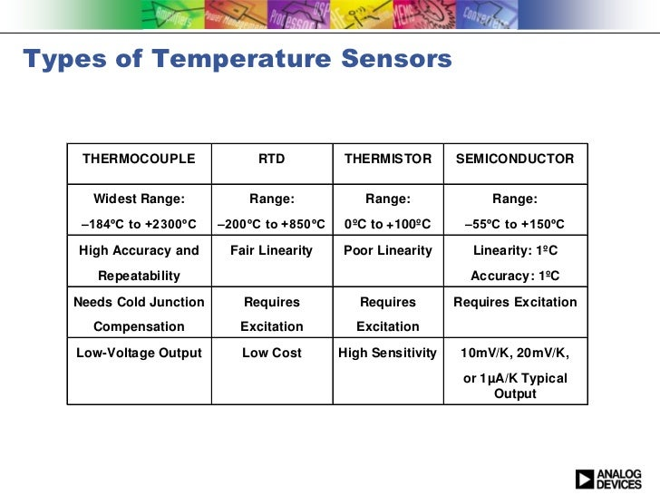 Wheatstone Bridge as well Thermistors  parision besides Di 808 also El Wifi Th Data Logger furthermore Sensors Group2 3. on rtd sensor voltage