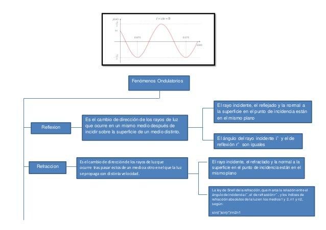 Fenómenos Ondulatorios Reflexion Es el cambio de dirección de los rayos de luz que ocurre en un mismo medio después de inc...