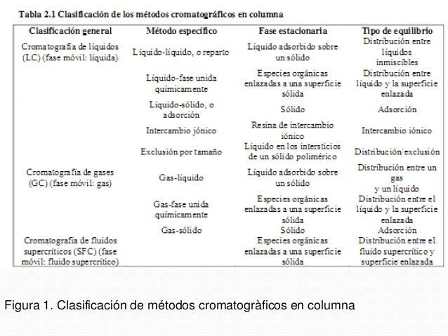  Como se muestra en la primer columna de la tabla 1, los métodos de cromatografía en columna se clasifican de acuerdo con...