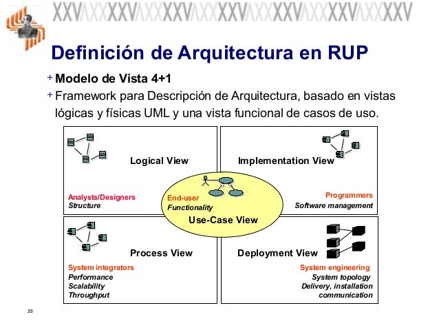 fundamentos de la arquitectura del software