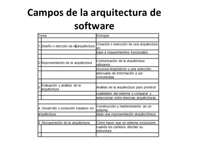 Fundamentos de la arquitectura de software for Especializacion arquitectura de software
