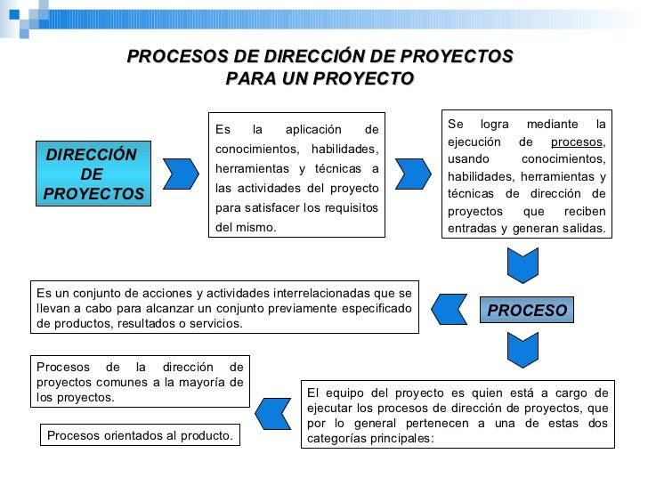 Fundamentos de la direccion de proyectos for Direccion oficina