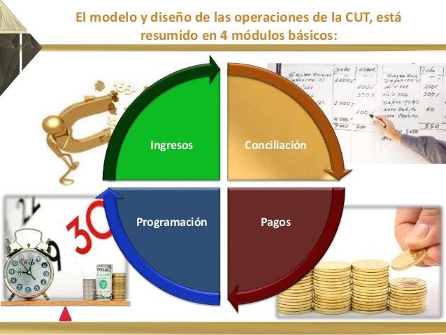Fundamentos Del Sistema De Tesoreria 2015 Curso