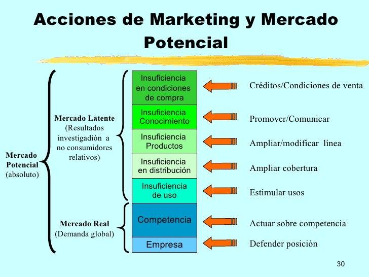 Fundamentos De Marketing - Marketing