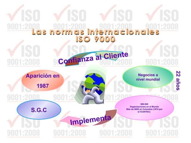 Inspección Aseguramiento Gestión Control Mejoramiento Gestión total Producto Ciclo del producto Garantizar confianza (ISO ...