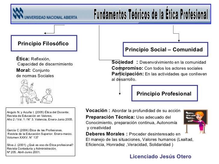 Ética:   Reflexión, Capacidad de discernimiento  Moral:   Conjunto  de normas Sociales  Vocación :   Abordar la profundida...