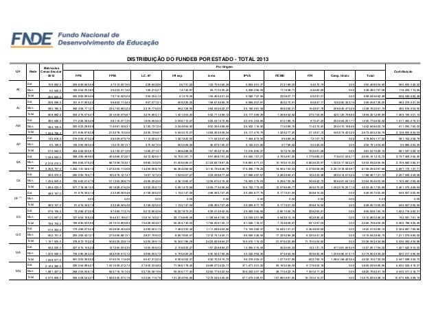 FPE FPM L.C. 87 IPI exp icms IPVA ITCMD ITR Comp. União Total Est. 159.662,0 293.829.845,66 47.512.607,66 228.842,86 26.73...