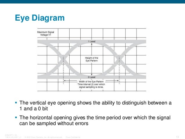 © 2007 Cisco Systems, Inc. All rights reserved. Cisco Confidential BRKOPT-1101 13814_05_2007_c1 13 Eye Diagram The vertica...