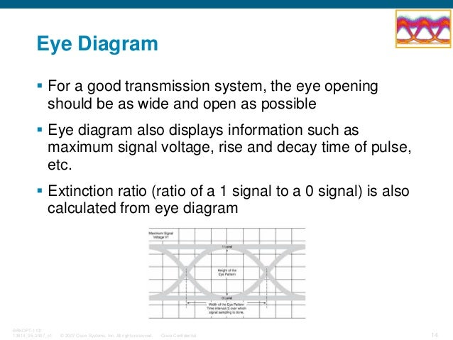 © 2007 Cisco Systems, Inc. All rights reserved. Cisco Confidential BRKOPT-1101 13814_05_2007_c1 14 Eye Diagram For a good ...