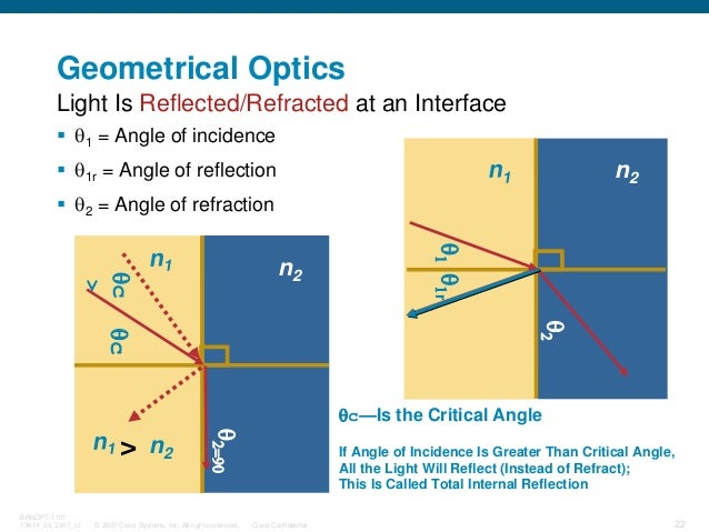 © 2007 Cisco Systems, Inc. All rights reserved. Cisco Confidential BRKOPT-1101 13814_05_2007_c1 22 Geometrical Optics θ1 =...