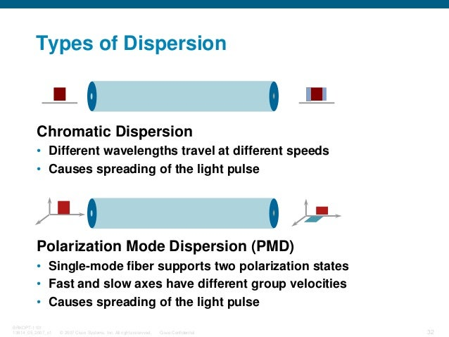 © 2007 Cisco Systems, Inc. All rights reserved. Cisco Confidential BRKOPT-1101 13814_05_2007_c1 32 Types of Dispersion Pol...