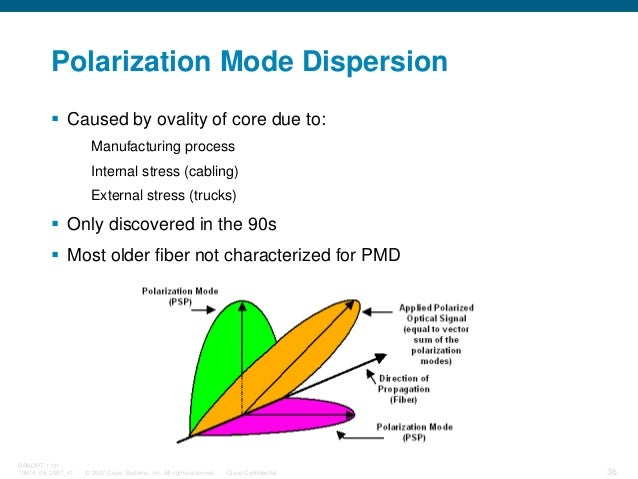 © 2007 Cisco Systems, Inc. All rights reserved. Cisco Confidential BRKOPT-1101 13814_05_2007_c1 36 Polarization Mode Dispe...