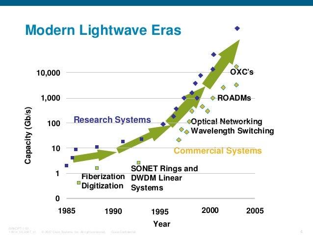 © 2007 Cisco Systems, Inc. All rights reserved. Cisco Confidential BRKOPT-1101 13814_05_2007_c1 4 Modern Lightwave Eras Fi...