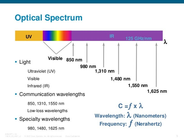 © 2007 Cisco Systems, Inc. All rights reserved. Cisco Confidential BRKOPT-1101 13814_05_2007_c1 5 Optical Spectrum Light U...