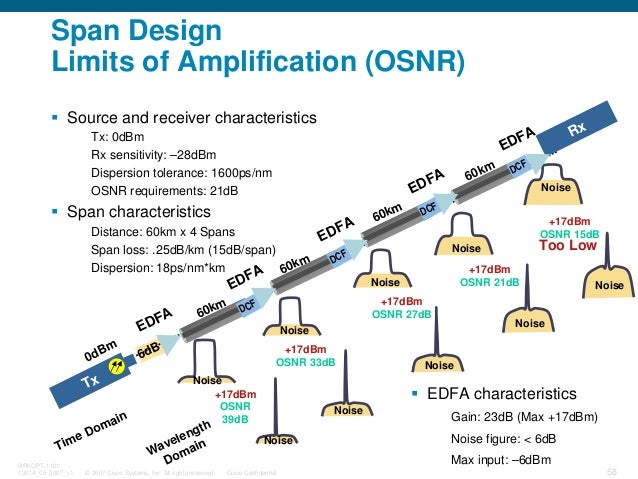 © 2007 Cisco Systems, Inc. All rights reserved. Cisco Confidential BRKOPT-1101 13814_05_2007_c1 58 Span Design Limits of A...