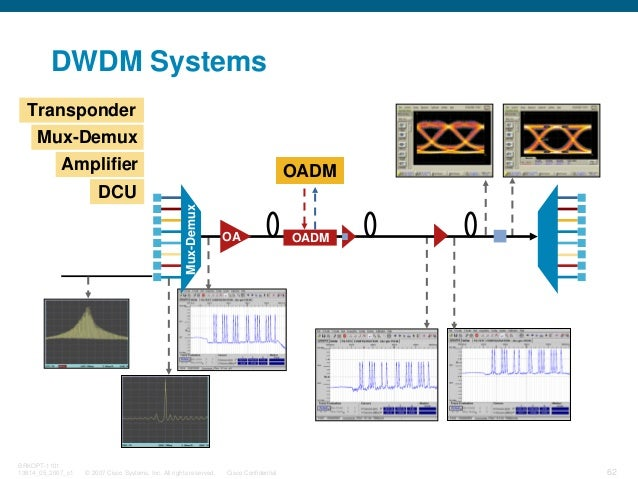 © 2007 Cisco Systems, Inc. All rights reserved. Cisco Confidential BRKOPT-1101 13814_05_2007_c1 62 DWDM Systems Amplifier ...