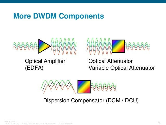 © 2007 Cisco Systems, Inc. All rights reserved. Cisco Confidential BRKOPT-1101 13814_05_2007_c1 63 Optical Amplifier (EDFA...