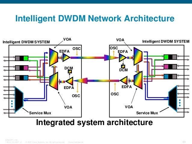 © 2007 Cisco Systems, Inc. All rights reserved. Cisco Confidential BRKOPT-1101 13814_05_2007_c1 64 VOA EDFA DCM VOA EDFA S...