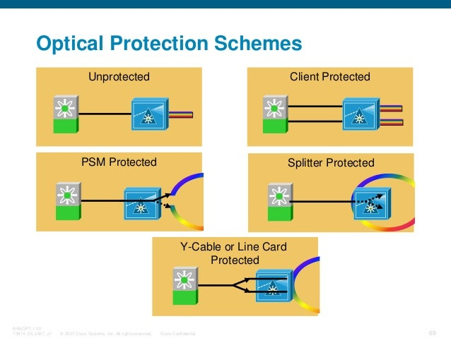 © 2007 Cisco Systems, Inc. All rights reserved. Cisco Confidential BRKOPT-1101 13814_05_2007_c1 69 Client ProtectedUnprote...